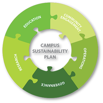 A jigsaw representation of the Campus Sustainability Plan