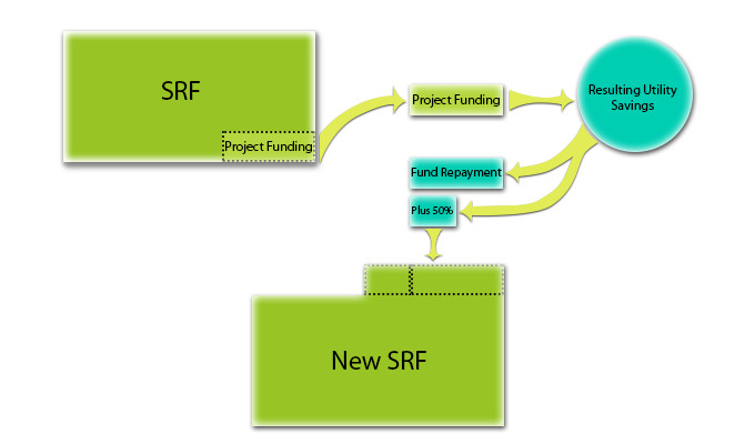 A flow diagram illustrating how the Sustainability Revolving Fund works.