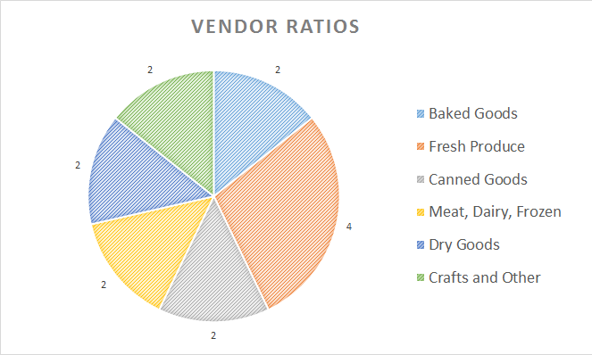 Pie chart depicting vendor ratios for the U of S Campus Farmer's Market