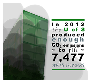 An infographic detailing that in 2012 the U of S produced enough CO2 emissions to fill 2,477 Arts Towers