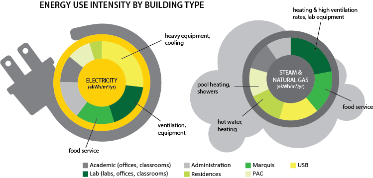 A descriptive image of how energy use varies by building type