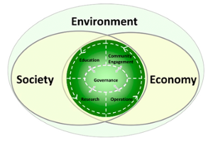 Venn diagram relating society and the economy to sustainability