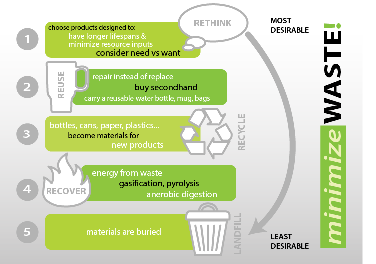 A poster showing the hierarchy of waste minimization: rethink, reuse, recycle, recover, and landfill