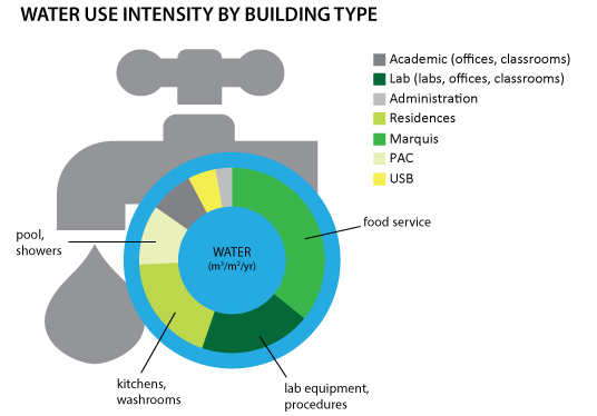 An infographic detailing how water use is distributed across campus